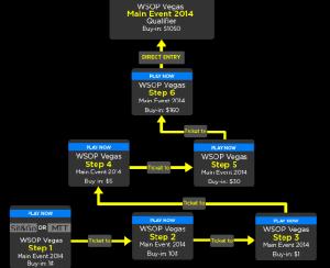 WSOP 2014  Qualifier at 888