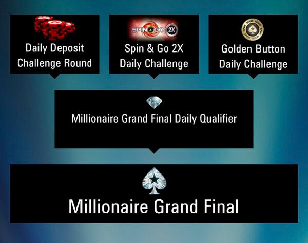 pokerstars millionaires challenges